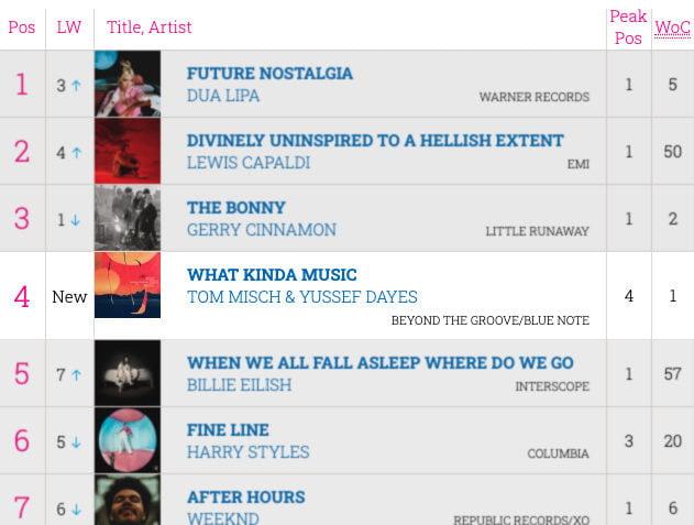 Yussef Dayes Top 4 UK Album Charts